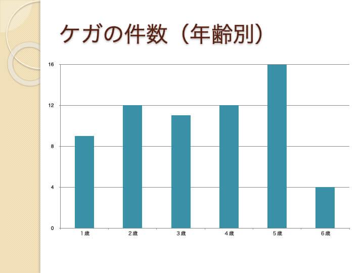 ケガの件数(年齢別)